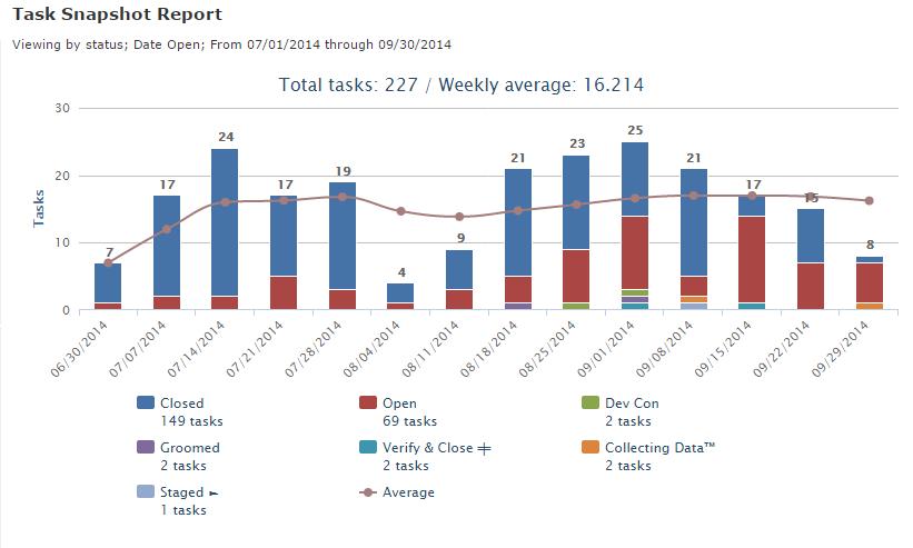 Task Snapshot Report